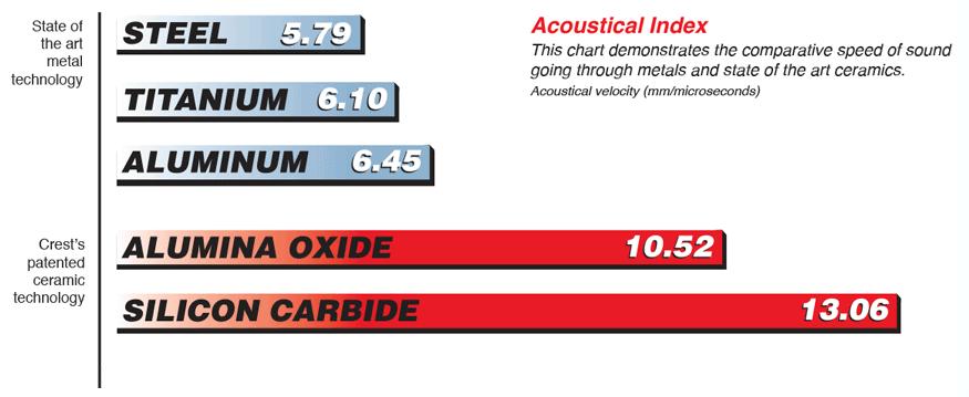 acoustical index chart