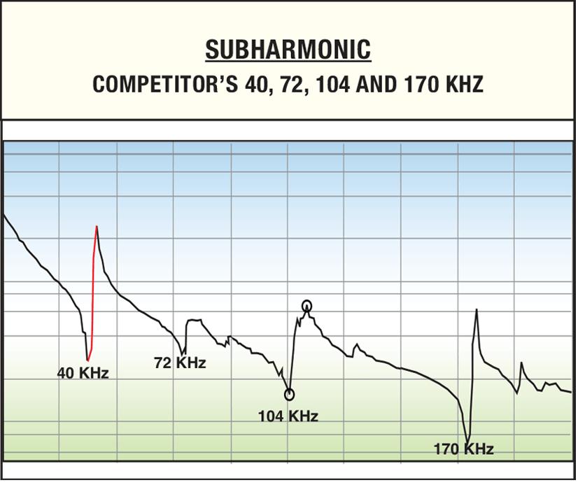 subharmonics chart
