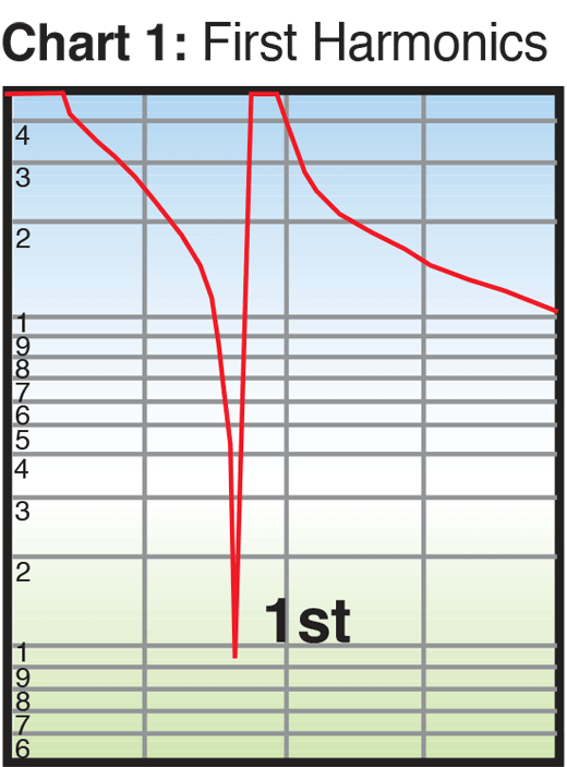chart 1 first harmonics