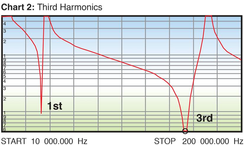 chart showing third harmonics