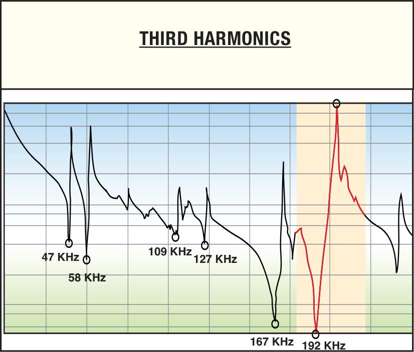 third harmonics chart