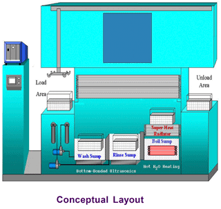 low flashpoint vapor degreaser solvac s4 conceptual layout
